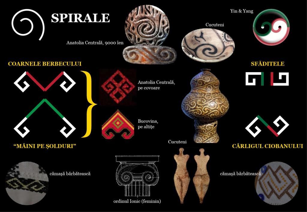 Simboluri descoperite pe teritoriul Daciei